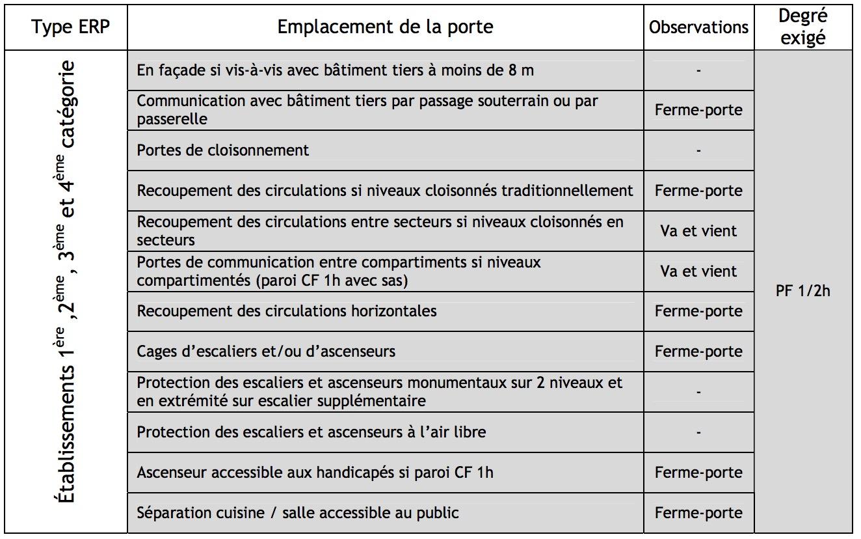 R glementation coupe feu industrimat fermetures for Porte de garage coupe feu