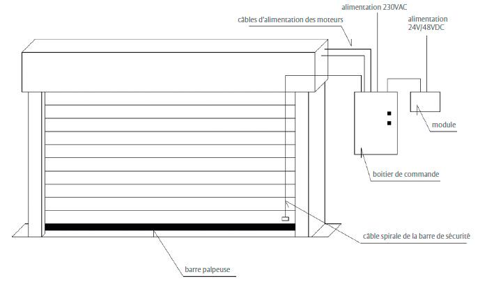 rideau textile coupe feu industrimat fermetures. Black Bedroom Furniture Sets. Home Design Ideas